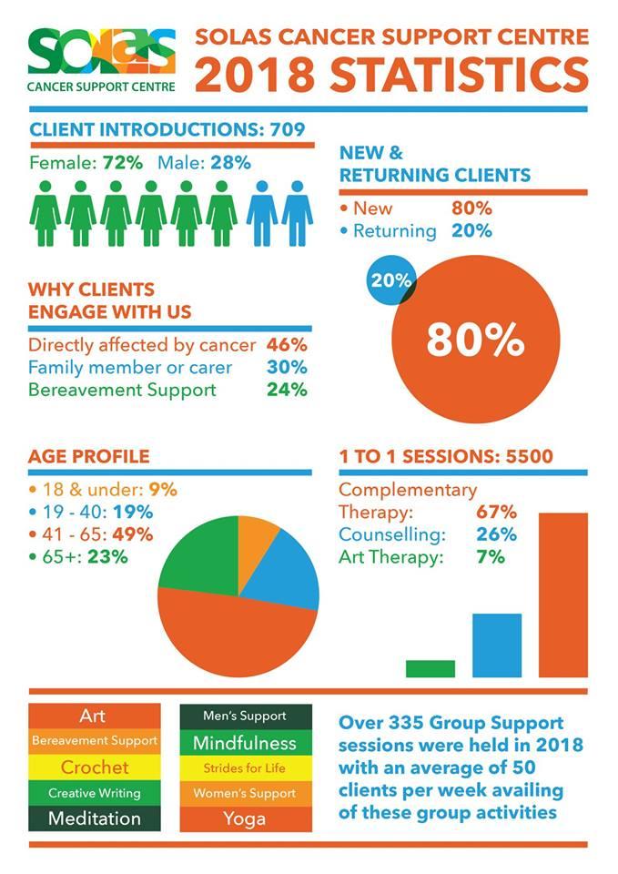 Client Services 2018 Statistics